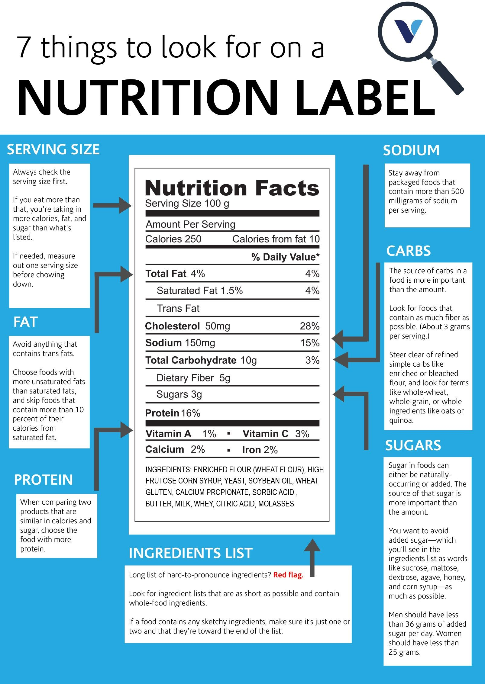 7 Things You Should Always Check On A Nutrition Label