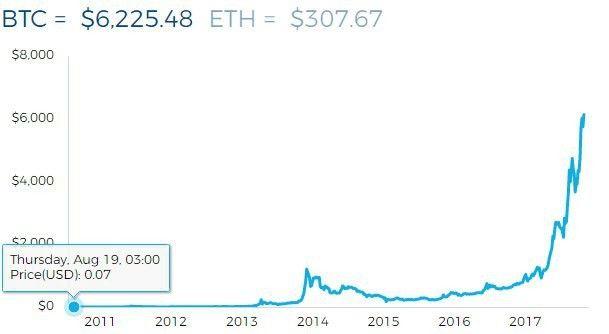 bitcoin billionaire prices