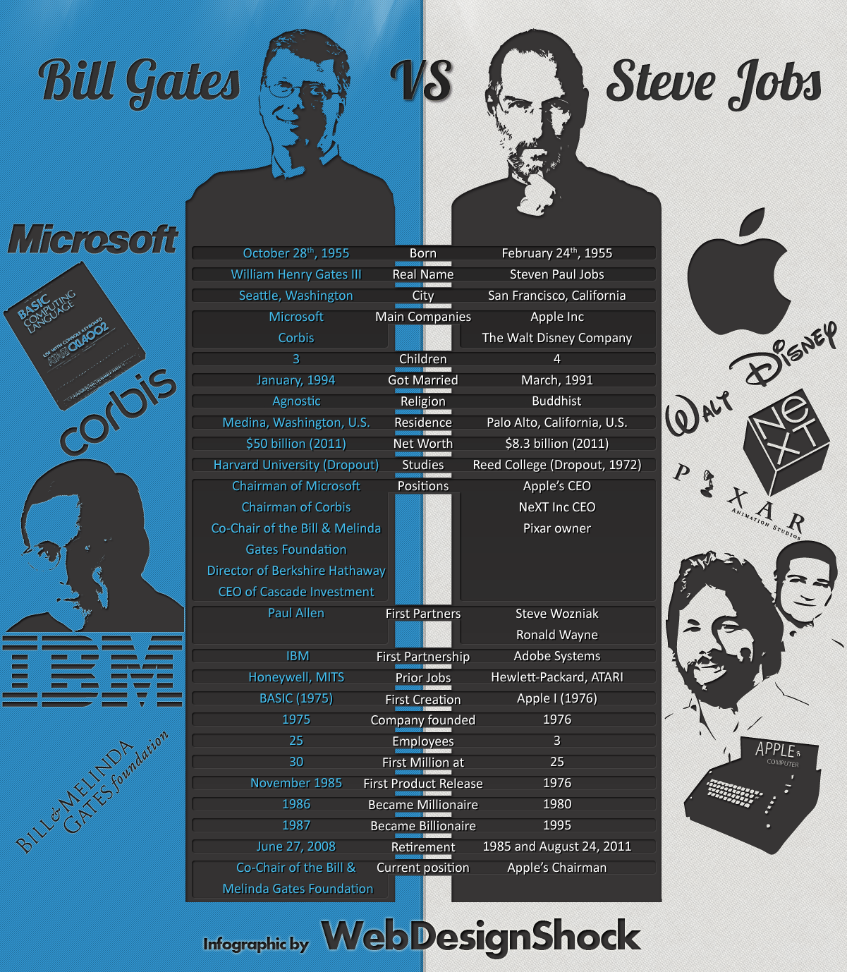 Bill Gates Steve Jobs  Bill Gates Resume