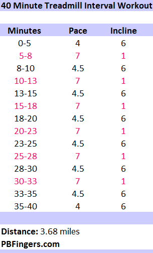 40 Minute Interval Treadmill Workout