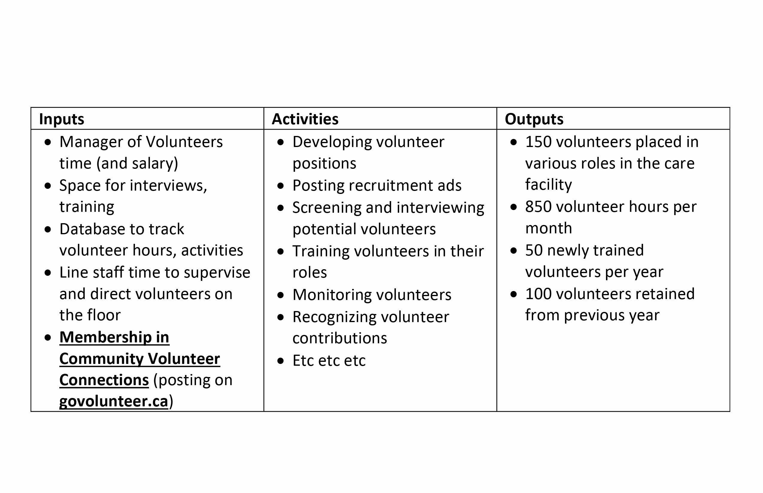 Shop Floor Model Of Staff Development
