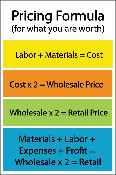 How To Price Your Creative Work From Www Cbizschool Com