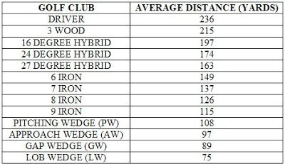 graphic relating to Printable Golf Club Distance Chart referred to as Hybrid Golfing Golf equipment Length Chart - Golfing club length chart