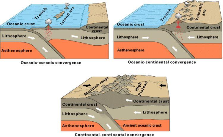 Subduction Subduction Zone Plate Tectonics Subduction