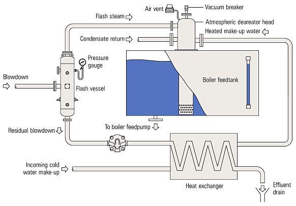Boiler Blow Down Heat Recovery Boiler Water Treatment Heat