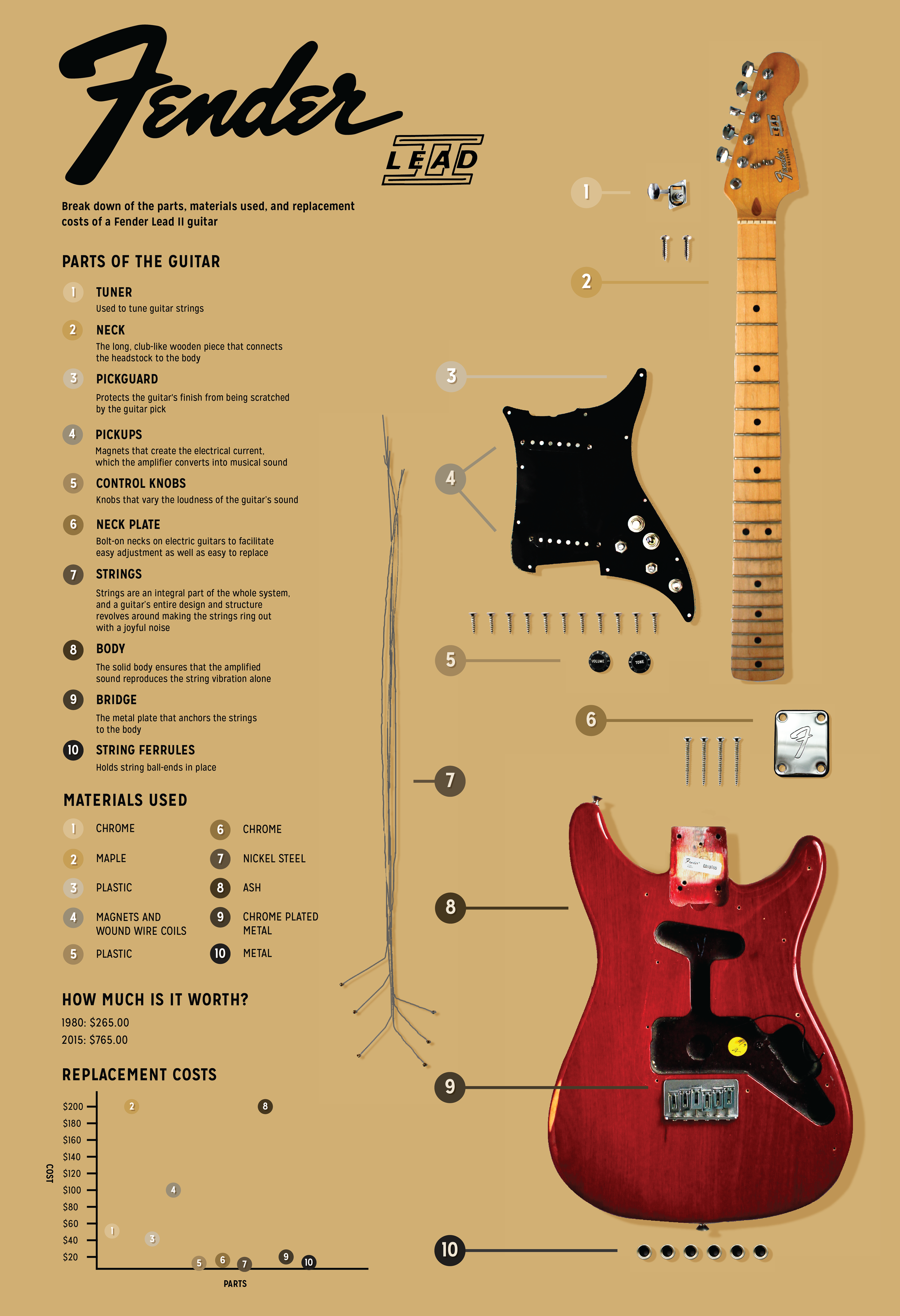infographic of the parts materials and cost replacements for the fender lead ii guitar [ 3840 x 5612 Pixel ]