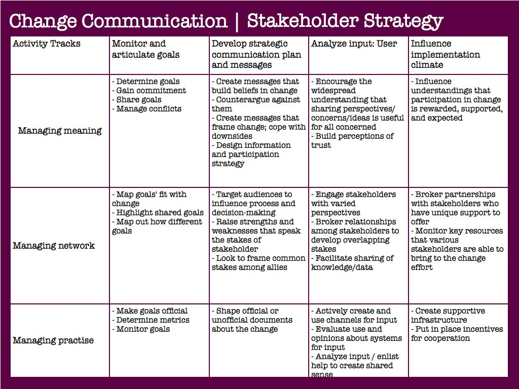 Working with change in large organizations demands a for Change communication plan template