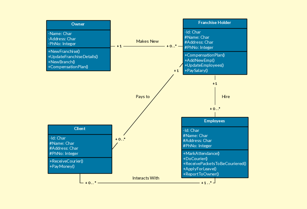 Class diagram templates to instantly create diagrams