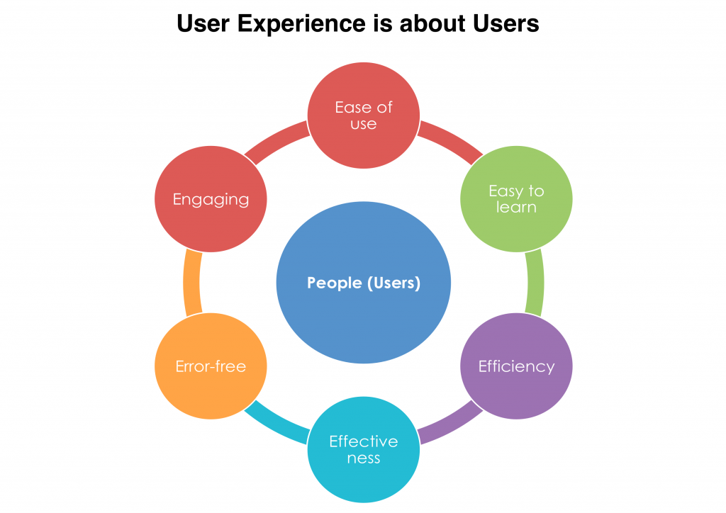 User Experience 5E Focus on Users