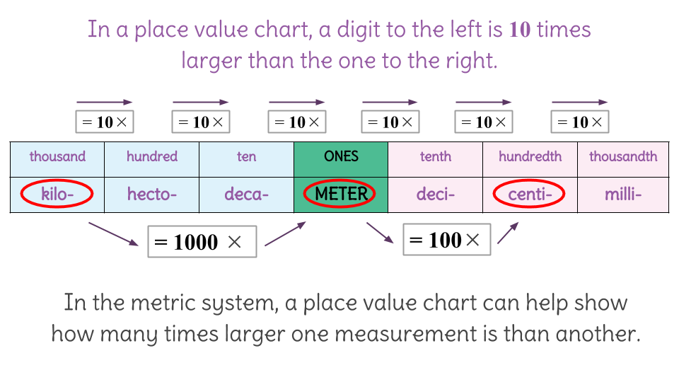 1 Conversions With Metric Units Using A Place Value Chart C