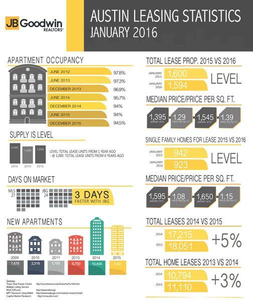 Rental And Pricing Information: Austin Real Estate, Real Estate