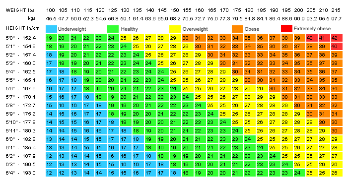 Healthy bmi chart asafon ggec co