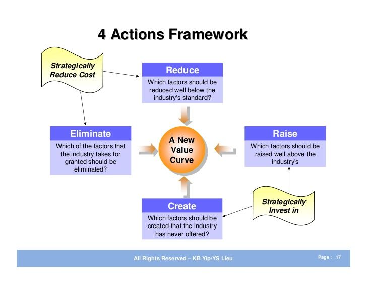4 Actions Framework Strategically Reduce Cost Reduce Blue