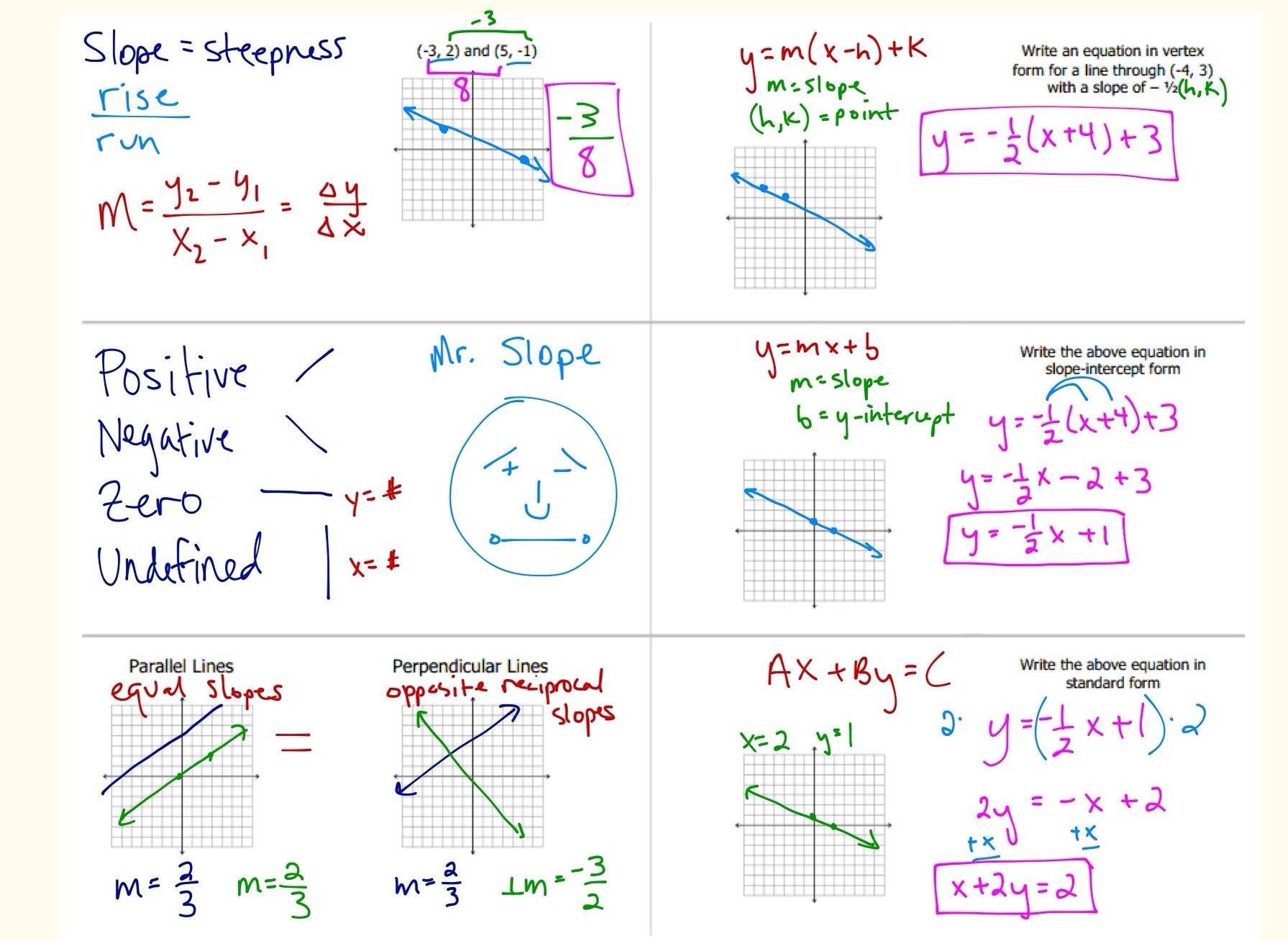 Linear foldables look here at mr slope prealgebra ideas linear foldables look here at mr slope falaconquin