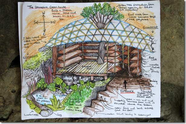 Permaculture Greenhouse Design in the Sub Tropics (Guatemala ...