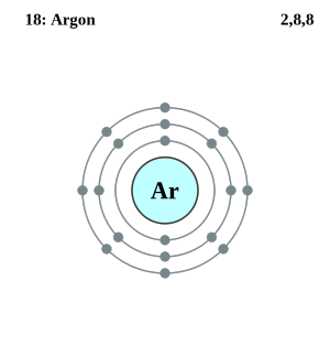 See the electron configuration of atoms of the elements periodic atom diagrams argon atom ccuart Image collections