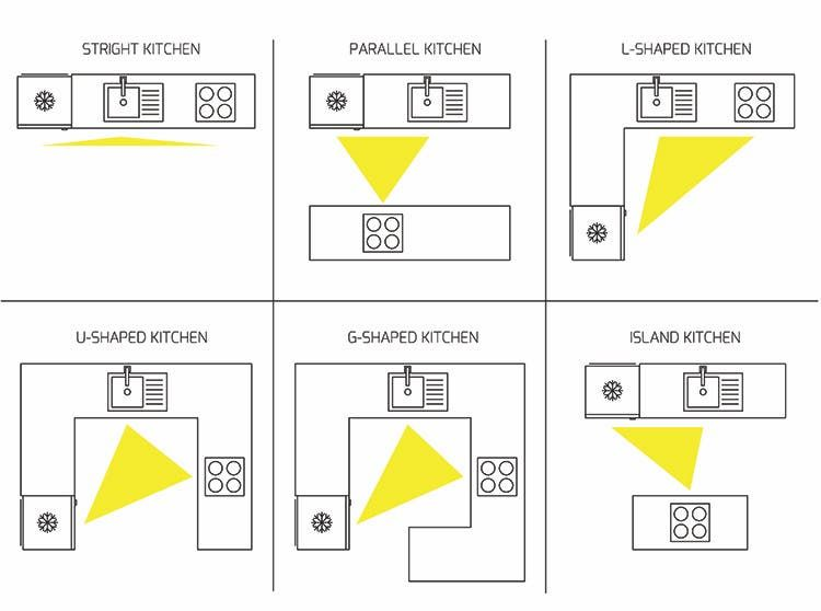 Kitchen concepts - the classic triangle