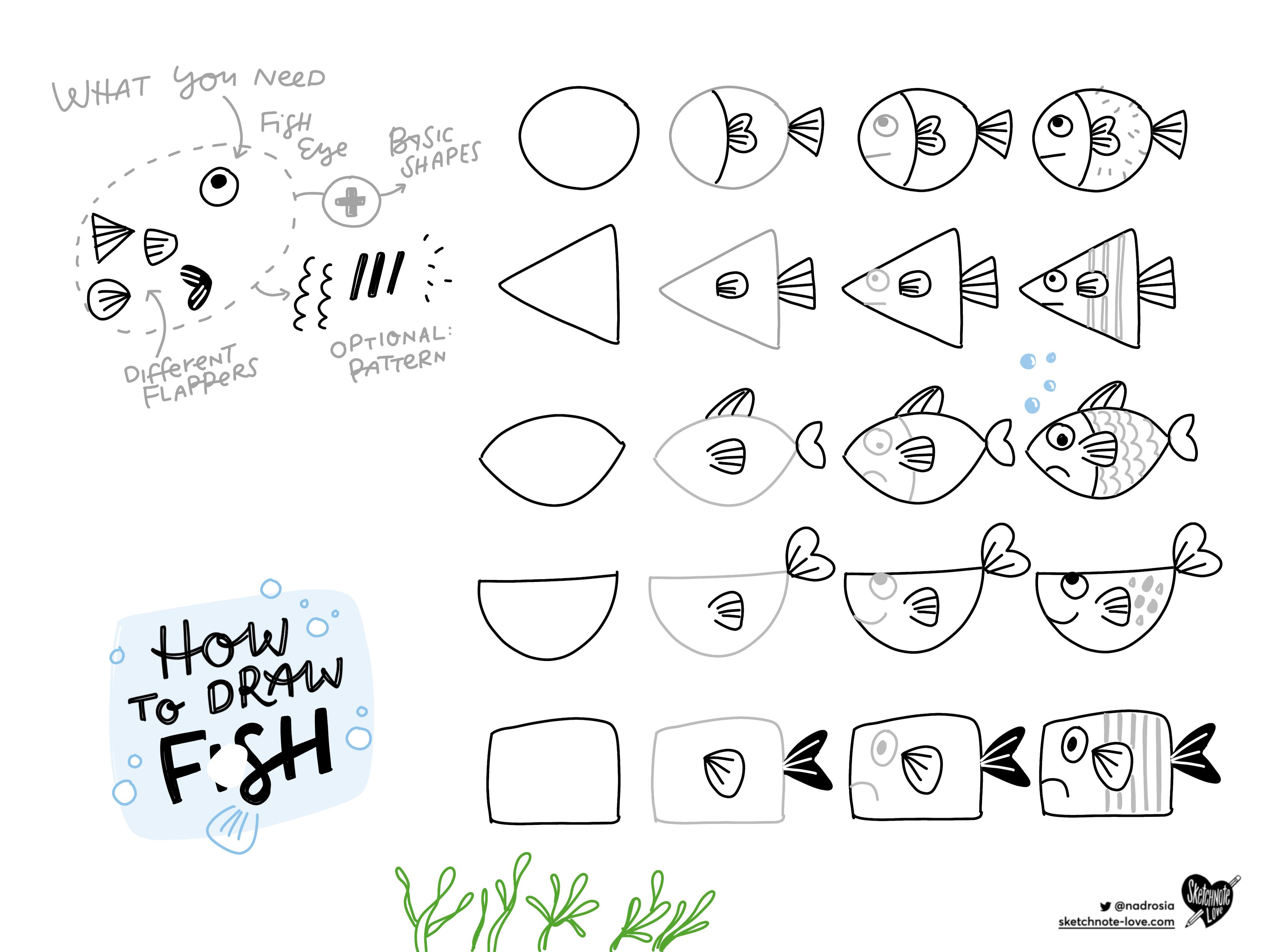 Sketchnotes / Alles über Sketchnotes, Visuelle Not