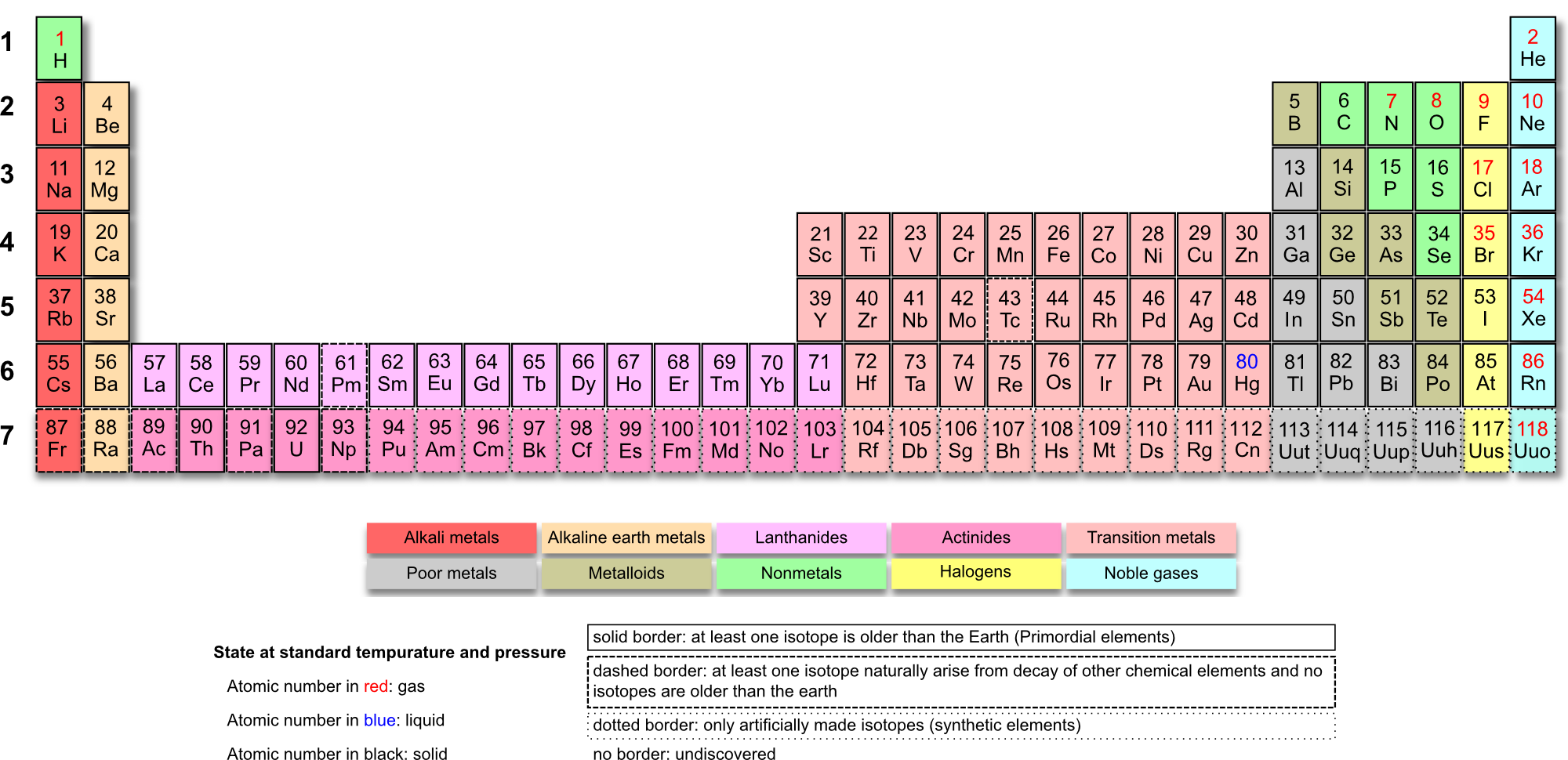Free online printable periodic tables tons of them great long form periodic table which includes the f block elements in their correct place gamestrikefo Gallery