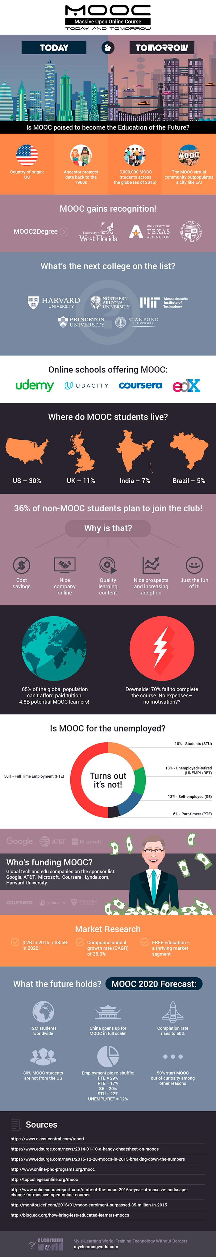 Mooc Today And Tomorrow Infographic E Learning Infographics Educational Infographic Infographic Elearning