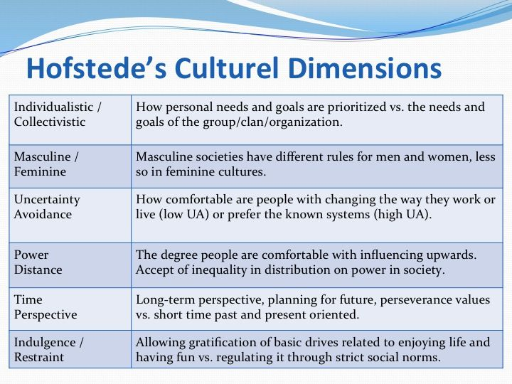how to apply hofstede cultural dimensions