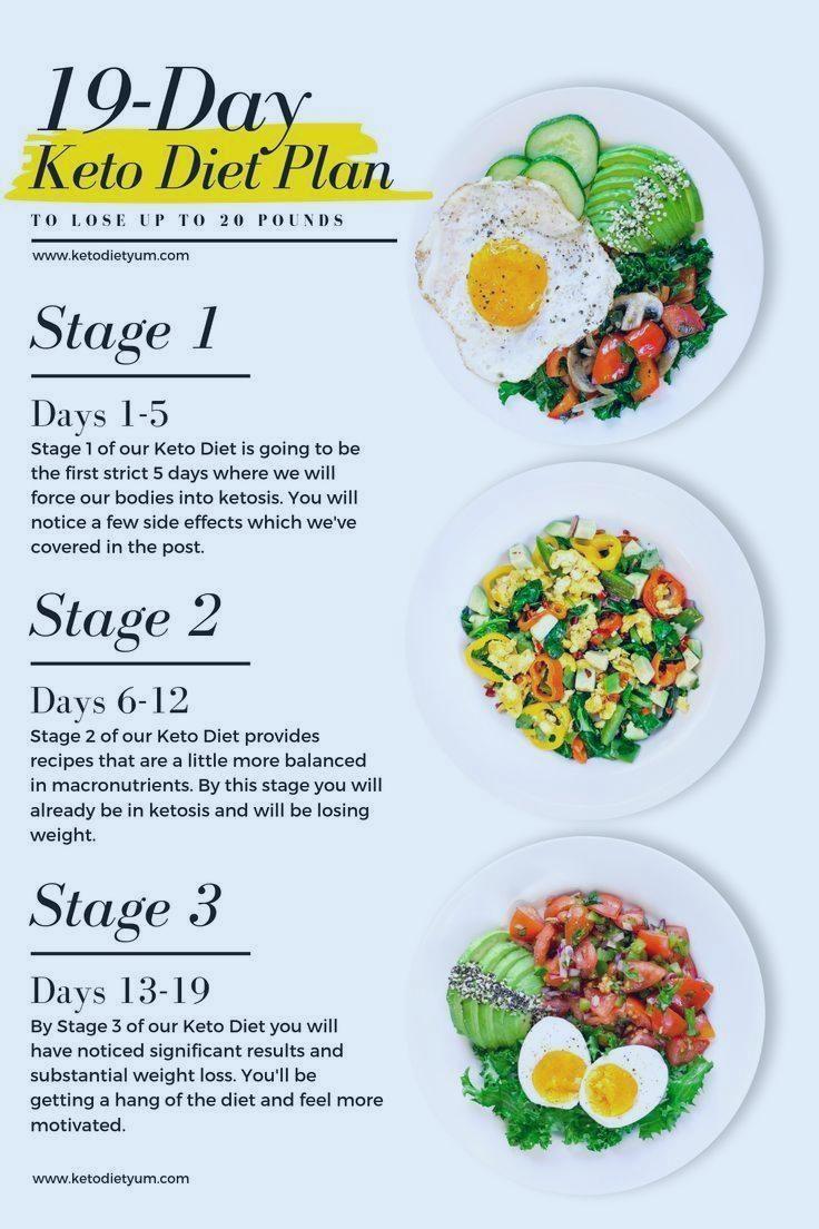 Photo of 19-Tage-Keto-Diät-Speiseplan und Menü für Anfänger. Wenn Sie darüber nachgedacht haben …