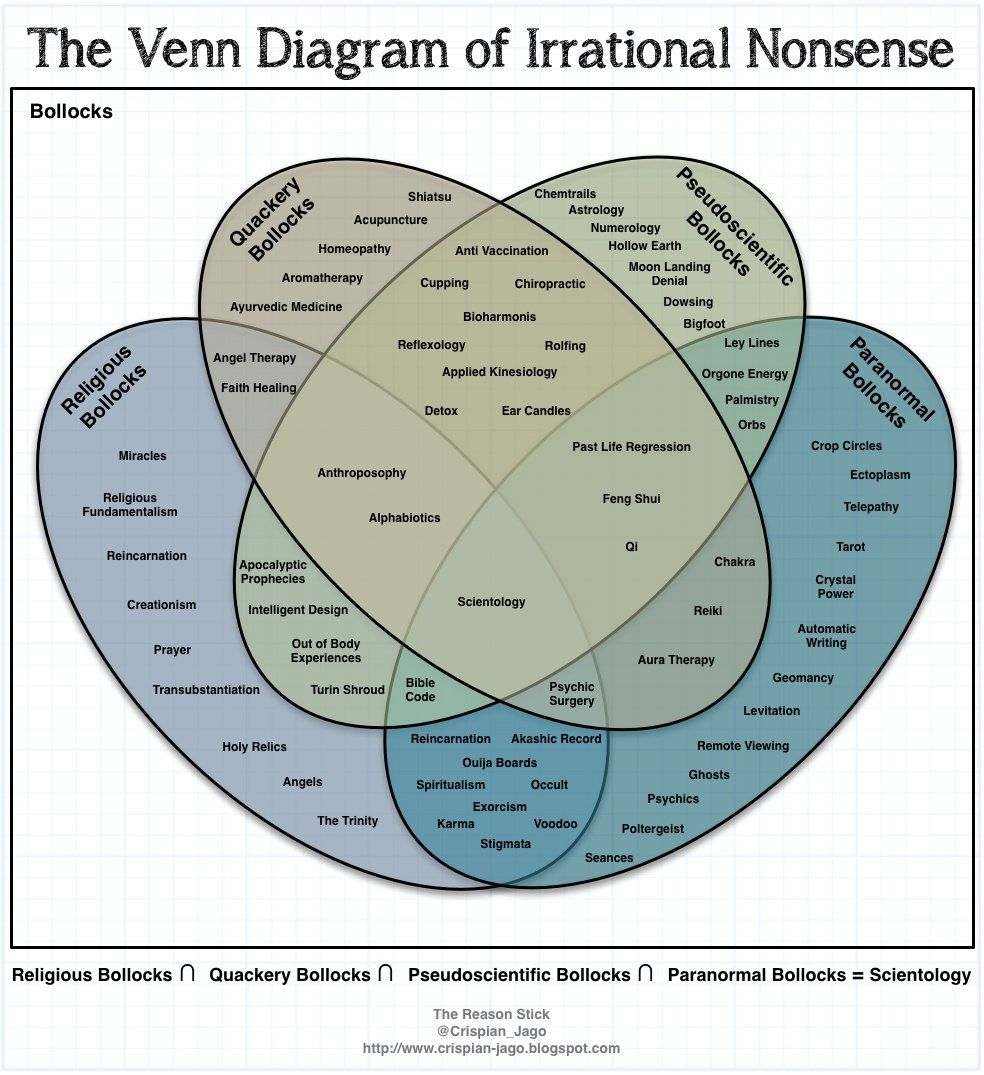 hight resolution of the venn diagram of irrational nonsense