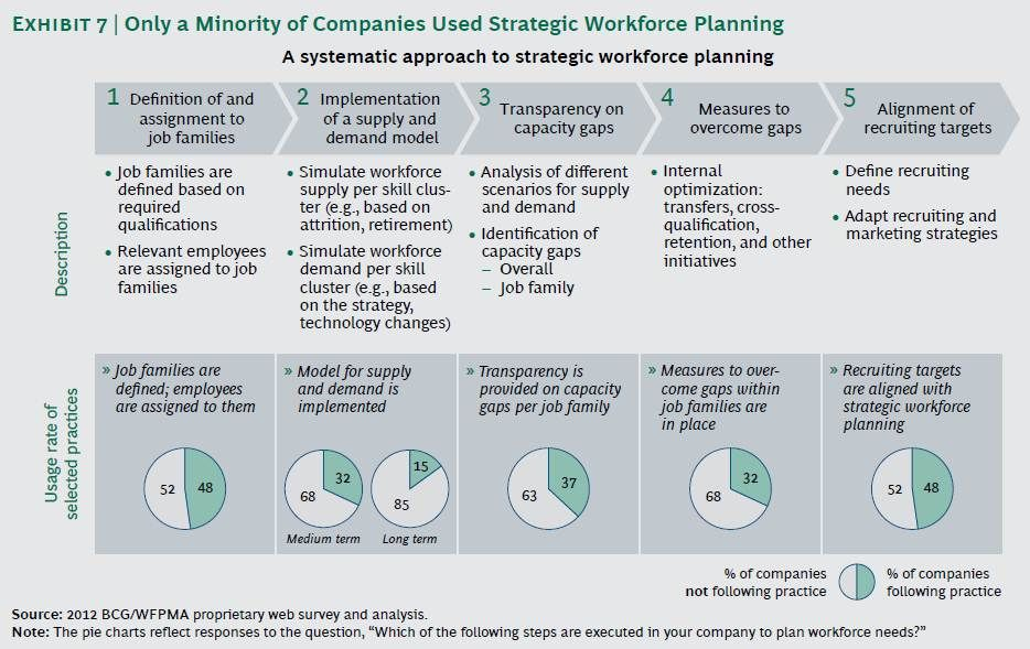 A systematic approach to strategic workforce planning by