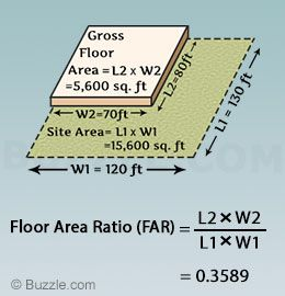 How To Calculate Floor Area Ratio With Examples Floor Area Ratio Flooring Areas