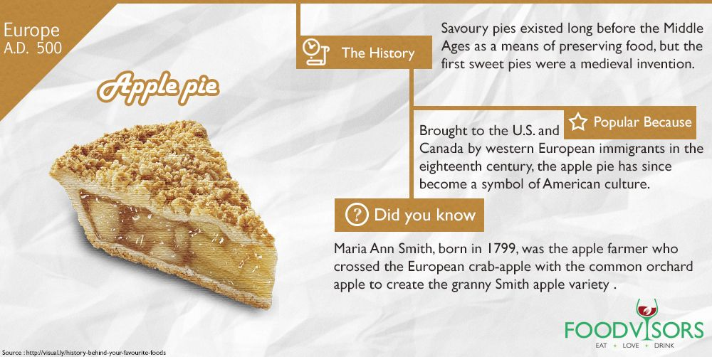 Apple Pie Savoury pies existed long before the Middle Ages as a means of preserving food, but the first sweet pies were a medieval invention #applepie #history #behind #your #favorite #food #foodvisors #eatlovedrink #food #foodwebsite #foodnetwork #content #community #conversation #foodblog #travel #travelstories #nomnom