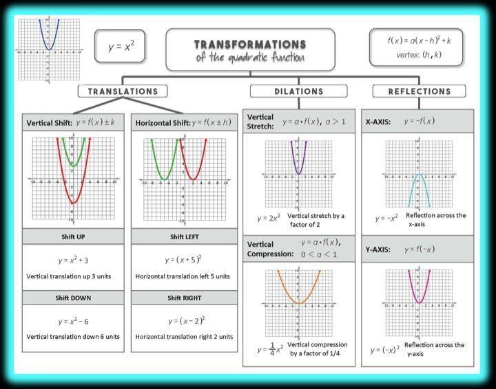Pin On Math Quadratic
