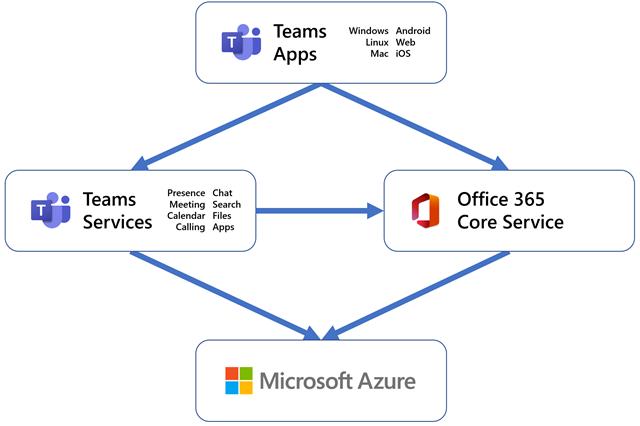 Pin On Microsoft 365