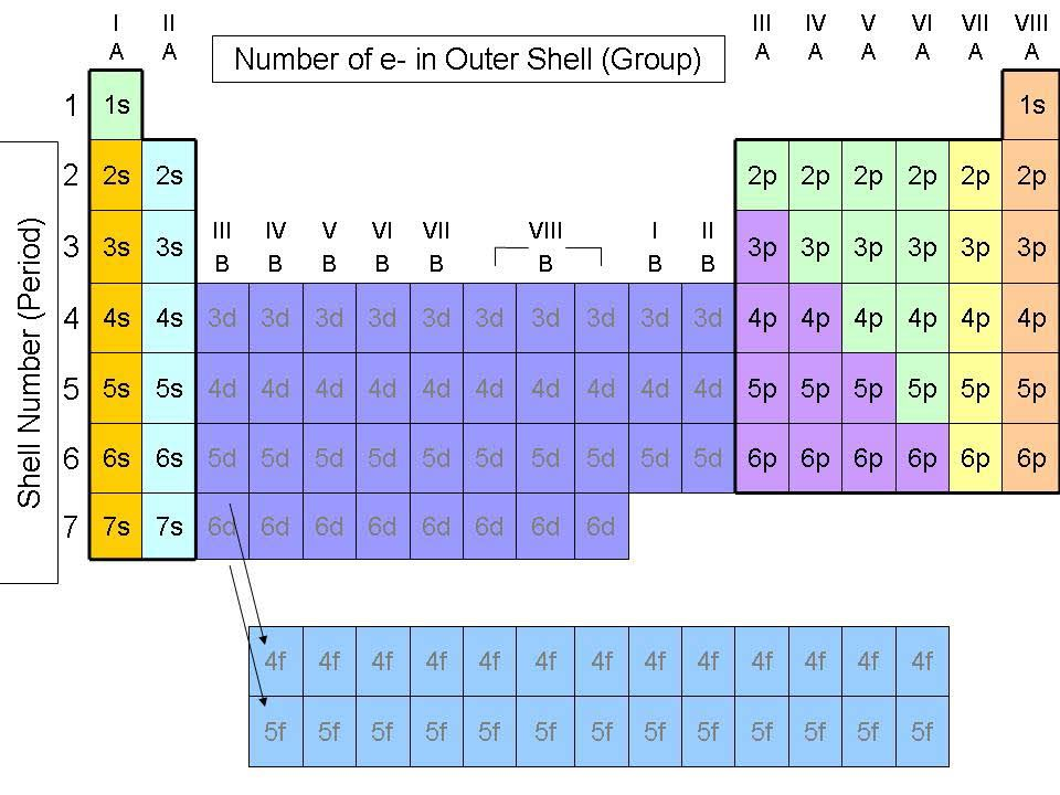 The Periodic Table - Grouping Elements by Atomic Structure Cool - new periodic table aufbau