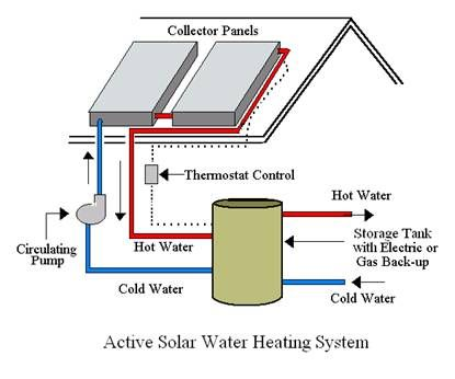 Active Solar System Heat Water Are Mechanical