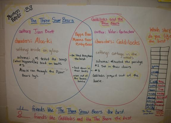 Venn diagram for three non empty sets aims of the peacemakers at the three snow bears goldilocks and the three bears venn diagram w rh pinterest com math ccuart