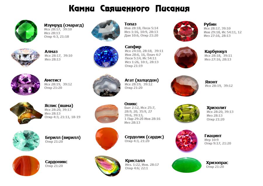 членов драгоценные камни названия и фото по гороскопу сосуд