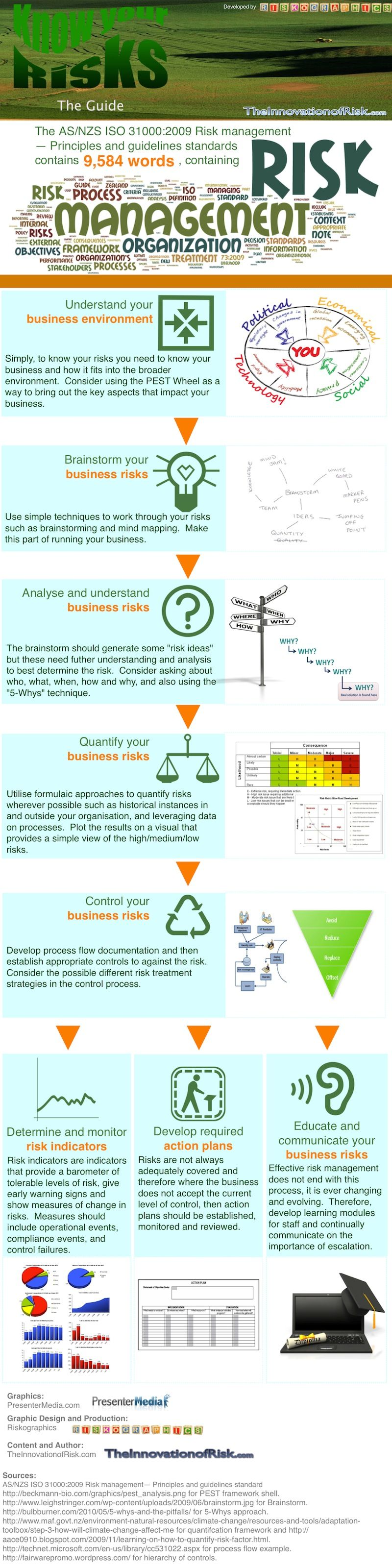 Know Your Risks An Infographic Guide Innovation of