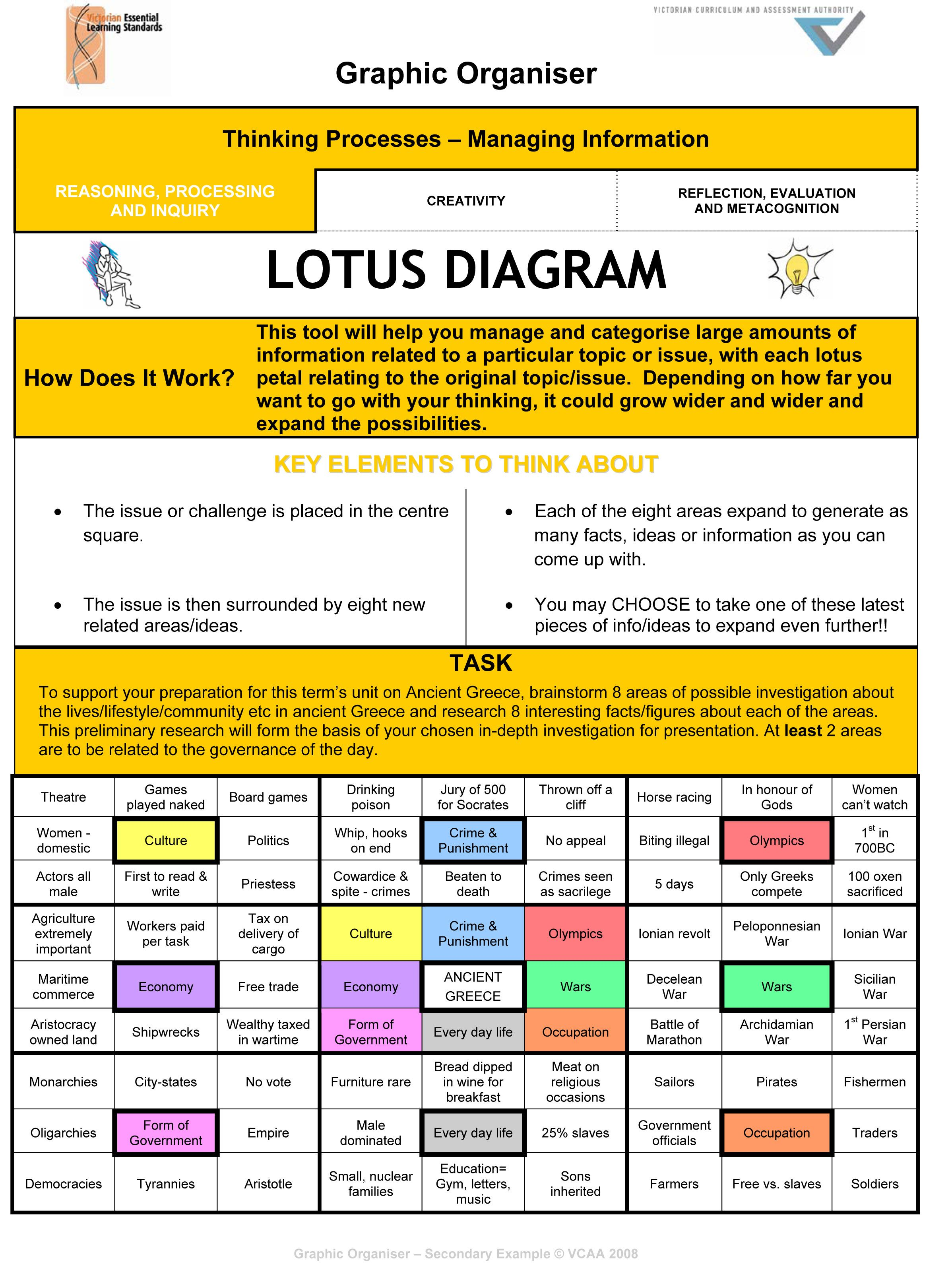 lotus in water plant diagram 1 light 2 switches wiring digram example graphic organiser what