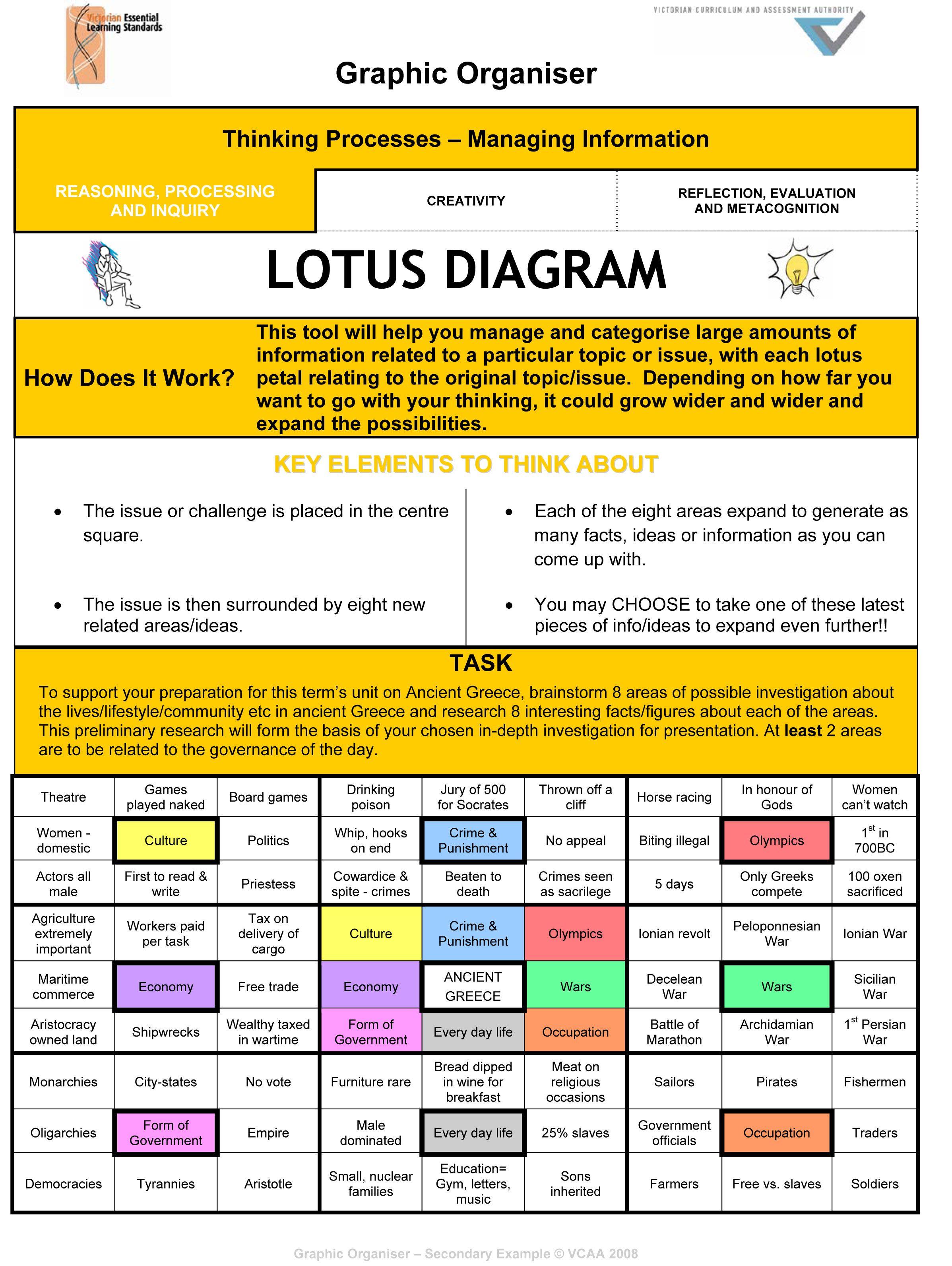 Lotus Digram Example Graphic Organiser Lotus Diagram What Is A Lotus Diagram This Analytical Graphic Organizers Graphic Organisers Creative Thinking Skills