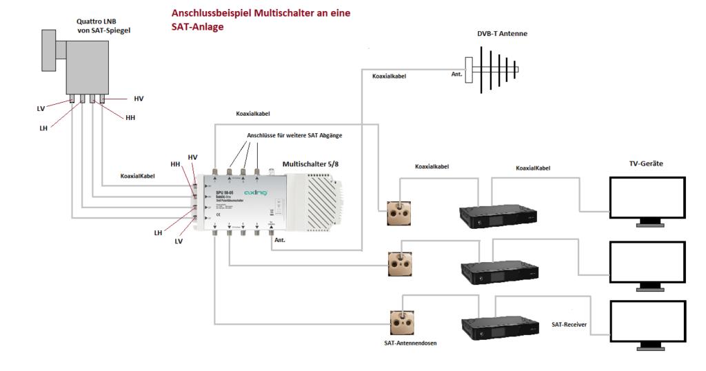 Multischalter In 2020 Elektroinstallation Elektro Haustechnik