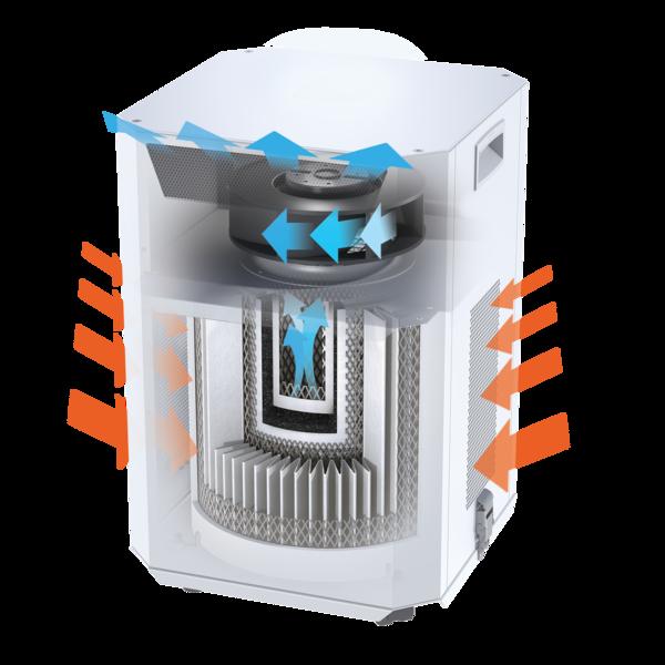 AirClean E8 Plus Air Purifier Medicalgrade filtration