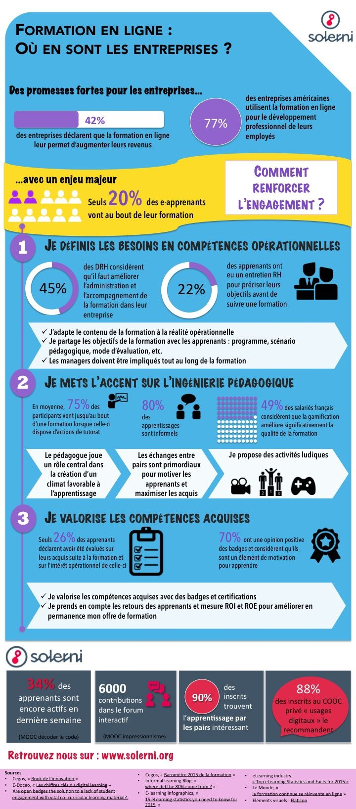 Infographie Comment Renforcer L Engagement Des Apprenants Le Blog De Solerni Pla Apprendre L Anglais Comment Apprendre L Anglais Formation De Formateur