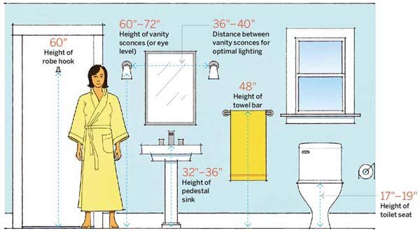 Bathroom Lighting Measurements 64 important numbers every homeowner should know | sinks and bath