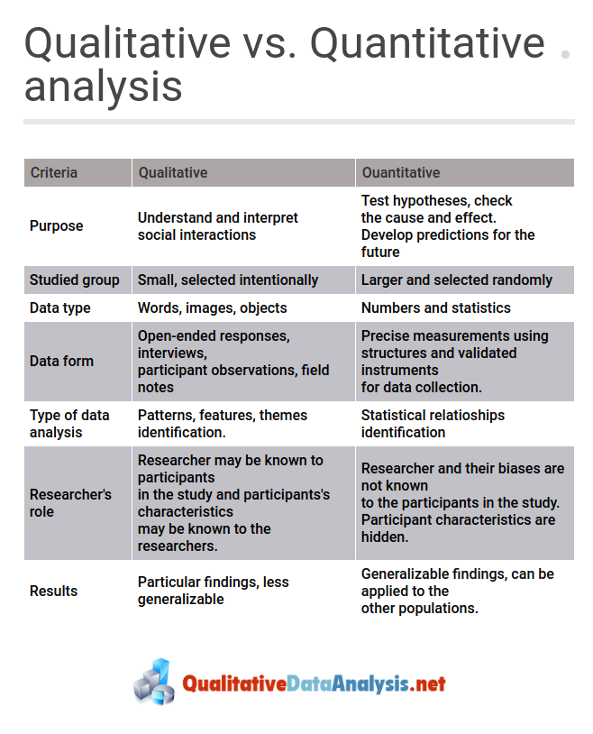 Qualitative vs quantitative research | simply psychology.