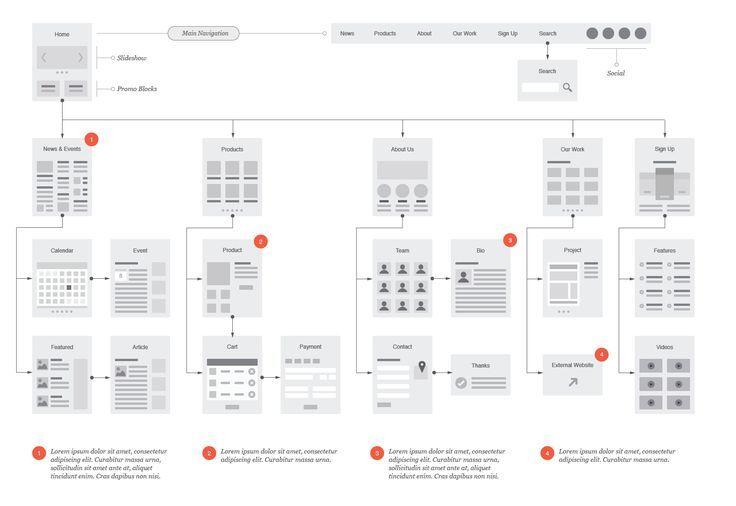 sitemap - Google-Suche | IA Methods | Pinterest | More Flowchart ideas