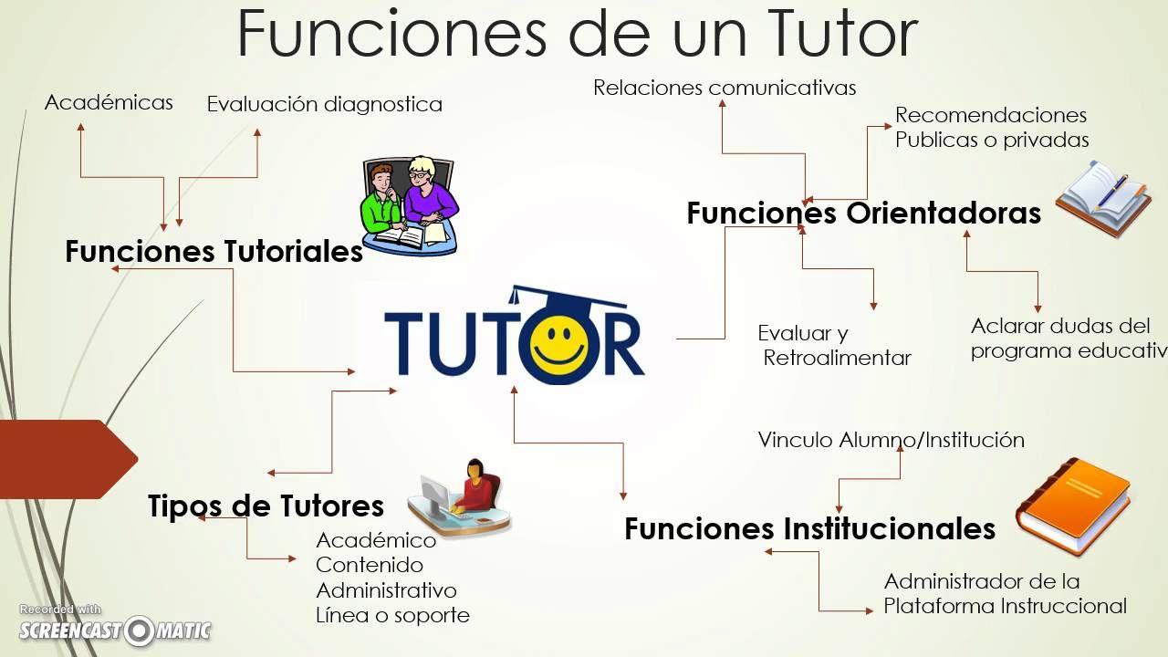 Características Y Funciones Que Debe Desempeñar El Tutor En Los Ambientes Virtuales De Apr Tecnicas De Enseñanza Aprendizaje Tecnicas De Enseñanza Aprendizaje