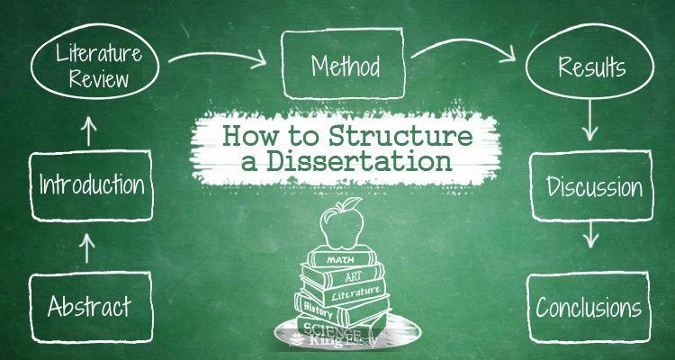 Art dissertation structure