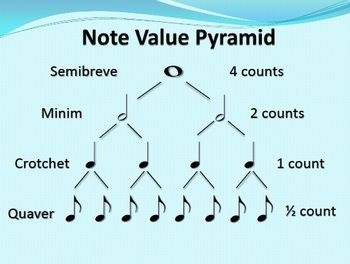 This Is A Chart Showing Note Values From The Whole Note To The Eighth Note There Are Two Charts In The File 1 Music Lessons For Kids Teaching Music Learn Music