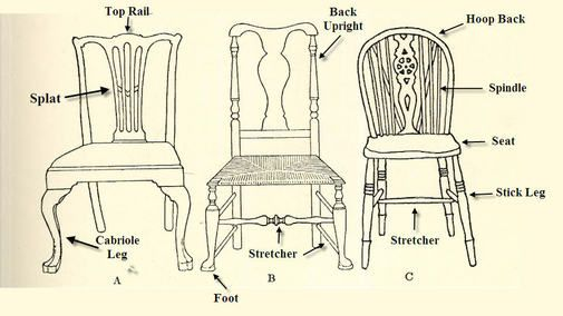 Diagram Of Chair Parts Interior Design History Antique Chair Styles Chair Parts