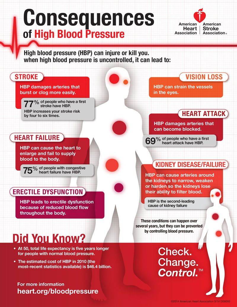 High Blood Pressure Body Is A Temple Pinterest High Blood